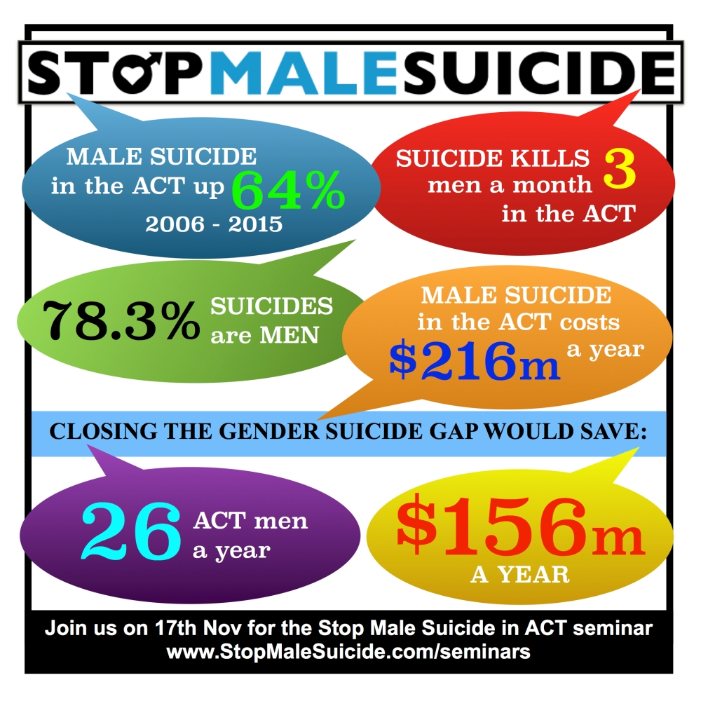 FACTS Gender Suiside Gap ACT jpg.jpg